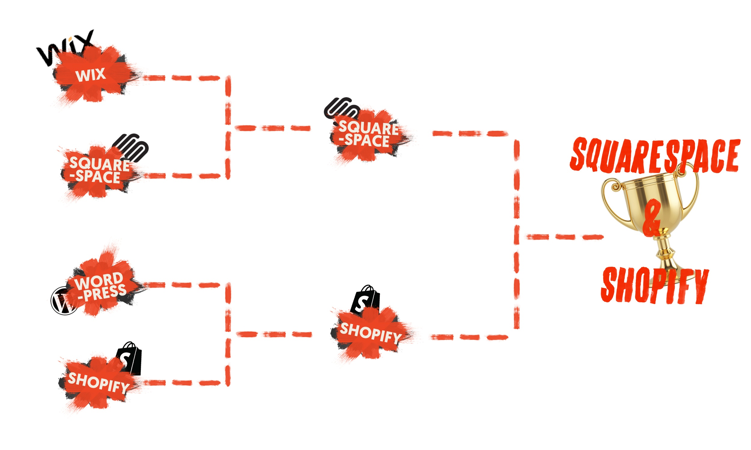 march_madness_Squarespace vs shopify