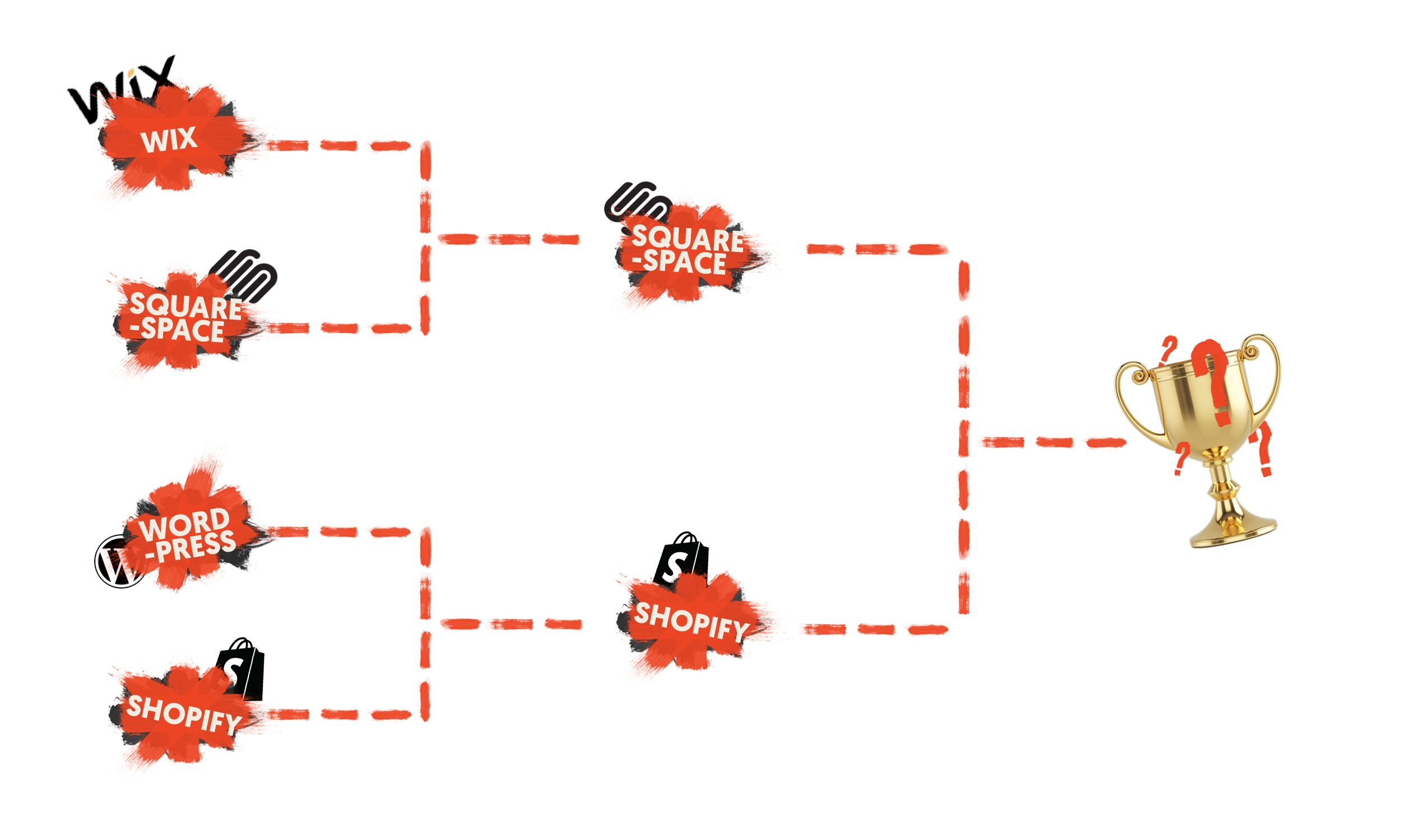 Squarespace vs Shopify: Website Platform March Madness